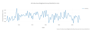 all_india_area_weighted_annual_rainfall_in_mm