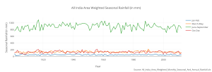 all_india_area_weighted_seasonal_rainfall_in_mm