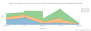 ambient_air_quality_with_respect_to_ammonia_under_national_air_quality_monitoring_programme_namp_percentile_plot