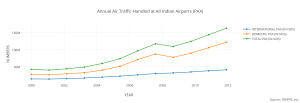 annual_air_traffic_handled_at_all_indian_airports_pax