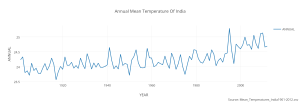 annual_mean_temperature_of_india