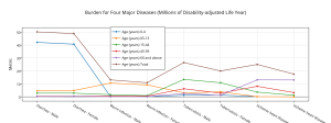 burden_for_four_major_diseases_millions_of_disability-adjusted_life_year
