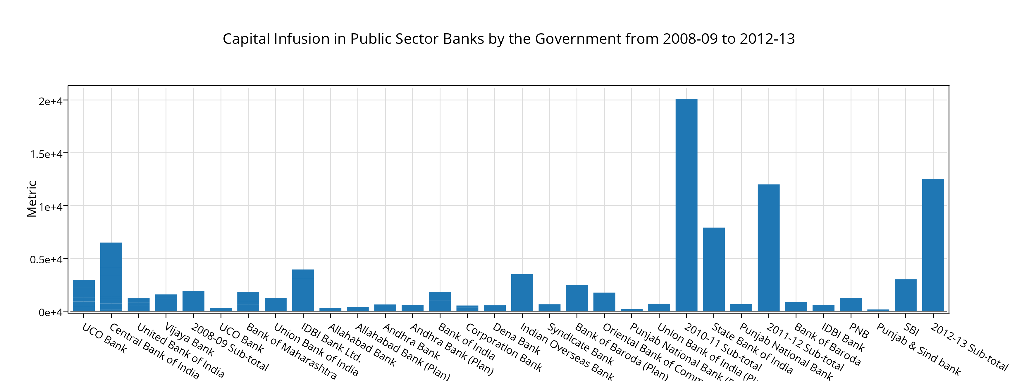 essay on capital infusion for public sector banks