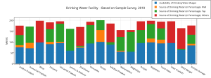 drinking_water_facility_-_based_on_sample_survey2c_2010