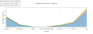employment_by_sector_-_industries(1)