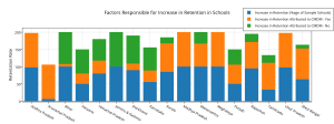 factors_responsible_for_increase_in_retention_in_schools