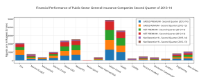 financial_performance_of_public_sector_general_insurance_companies_second_quarter_of_2013-14