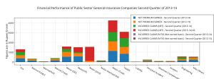 ________financial_performance_of_public_sector_general_insurance_companies_second_quarter_of_2013-14__