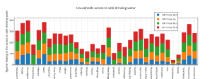 households_access_to_safe_drinking_water