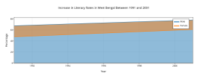 increase_in_literacy_rates_in_west_bengal_between_1991_and_2001