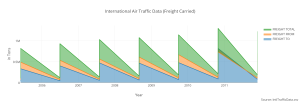 international_air_traffic_data_freight_carried