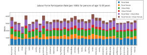 labour_force_participation_rate_per_1000_for_persons_of_age_15-59_years_