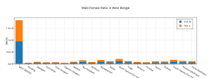 male-female_ratio_in_west_bengal