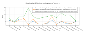 manufacturing_gdp_by_sector_and_employment_projections(1)