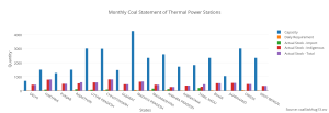 monthly_coal_statement_of_thermal_power_stations________________