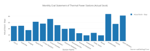 monthly_coal_statement_of_thermal_power_stations_actual_stock