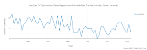 number_of_depressionsdeep_depressions_formed_over_the_north_indian_ocean_annual