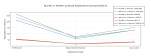 number_of_workers_by_broad_employment_status_in_millions