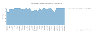 percentage_of_villages_electrified_as_on_30-04-2014