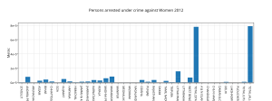 persons_arrested_under_crime_against_women_2012