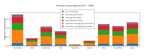 ________primary_census_abstract_2011_-_delhi__