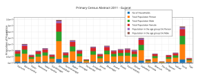 ________primary_census_abstract_2011_-_gujarat__