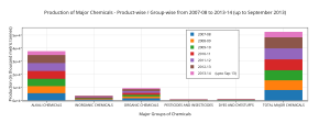 production_of_major_chemicals_-_product-wise__group-wise_from_2007-08_to_2013-14_up_to_september_2013