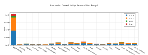 proportion_growth_in_population_-_west_bengal