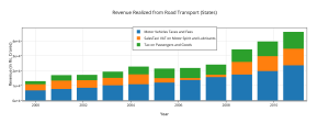 revenue_realized_from_road_transport_states_(1)