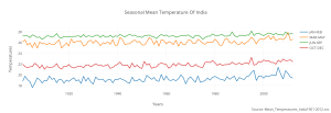 seasonal_mean_temperature_of_india