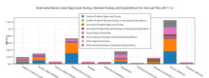 ________state_wisesector_wise_approved_outlay2c_revised_outlay_and_expenditure_for_annual_plan_2011-12__