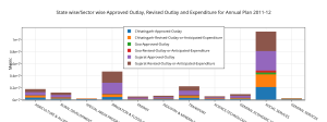 ________state_wisesector_wise_approved_outlay2c_revised_outlay_and_expenditure_for_annual_plan_2011-12__(1)