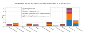 ________state_wisesector_wise_approved_outlay2c_revised_outlay_and_expenditure_for_annual_plan_2011-12__(2)
