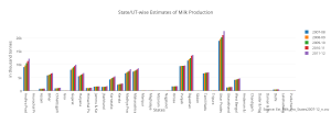 stateut-wise_estimates_of_milk_production