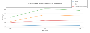 urban_and_rural_health_indicators_during_eleventh_plan