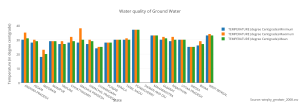 water_quality_of_ground_water
