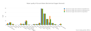 water_quality_of_ground_water_biochemical_oxygen_demand