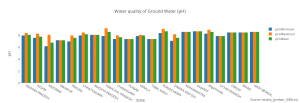 water_quality_of_ground_water_ph