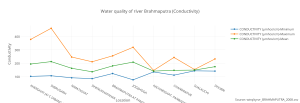water_quality_of_river_brahmaputra_conductivity