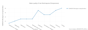 water_quality_of_river_brahmaputra_temperature