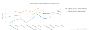 water_quality_of_river_brahmaputra_temperature(1)