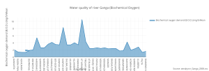 water_quality_of_river_ganga_biochemical_oxygen